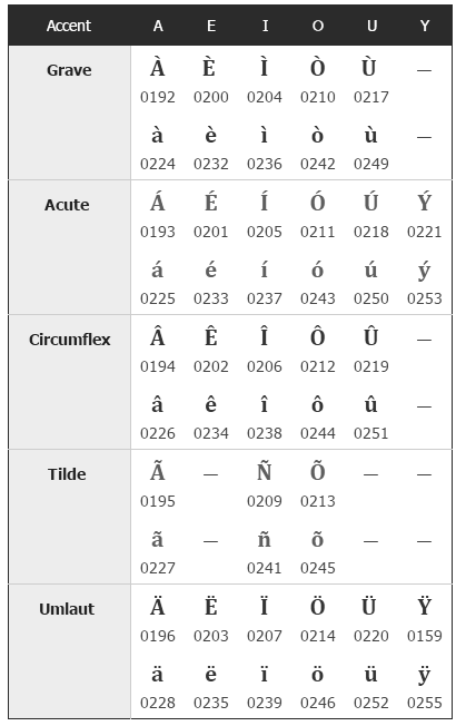 How To Write Insert Or Type Special Symbols Or