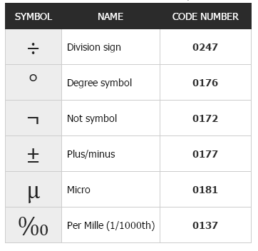 How To Write Insert Or Type Math Symbols Fractions Division