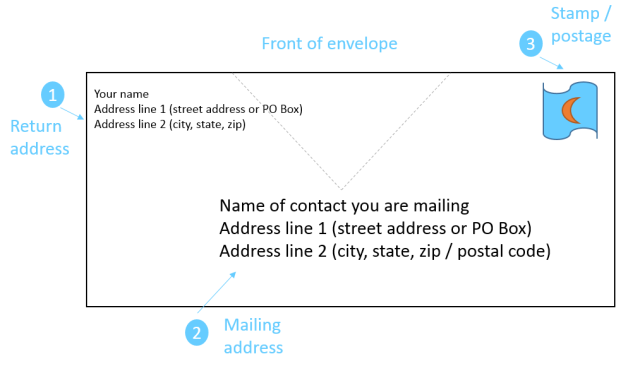 Write Label Or Address A Letter